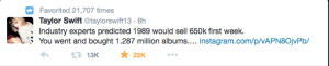 Taylor Swift tweet thanking her fans for making her album sell more than 1.287b million in its first week.