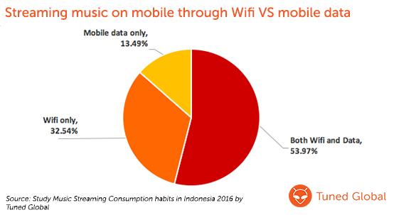Streaming music on mobile through Wifi VS Mobile data
