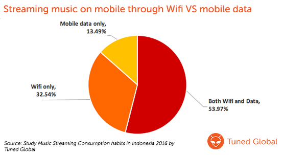 Streaming music on mobile through Wifi VS Mobile data
