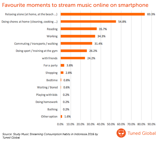Favourite moments to stream music on smartphone