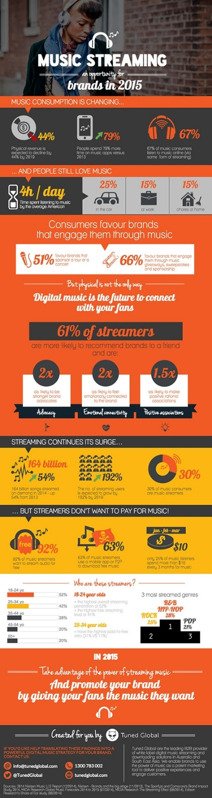 """Tuned Global's infographic """"Streaming is an opportunity for brands"""